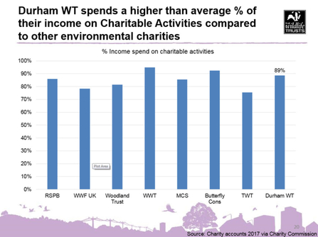 Chart demonstrating Durham Wildlife Trust charity spend in comparison to others